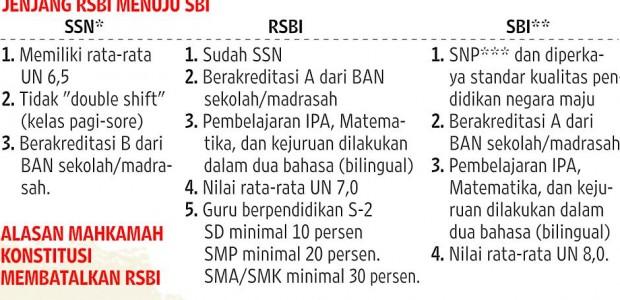 Berkaitan dengan masa transisi sekolah mantan Rintisan Sekolah Bertaraf Internasional (RSBI), Kementerian Pendidikan dan Kebudayaan (Kemdikbud) menyiapkan surat edaran untuk sekolah eks-RSBI di seluruh Indonesia. Draf surat edaran yang saat […]